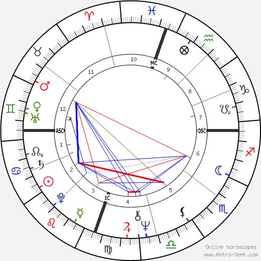 Jacob Scott birth chart, Jacob Scott astro natal horoscope, astrology