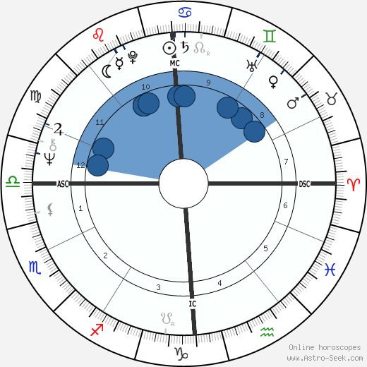Jacques Rougerie wikipedia, horoscope, astrology, instagram