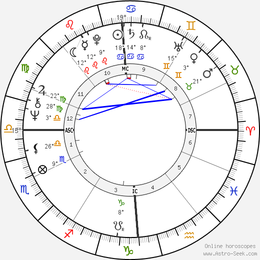 Jacques Rougerie birth chart, biography, wikipedia 2018, 2019