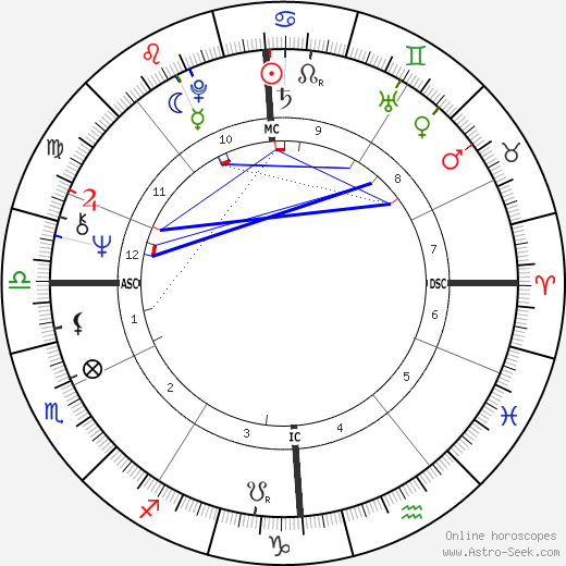 Jacques Rougerie astro natal birth chart, Jacques Rougerie horoscope, astrology