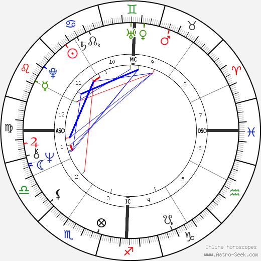 Jan-Michael Vincent tema natale, oroscopo, Jan-Michael Vincent oroscopi gratuiti, astrologia