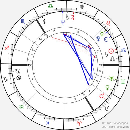 Jean-Marie Poiré tema natale, oroscopo, Jean-Marie Poiré oroscopi gratuiti, astrologia