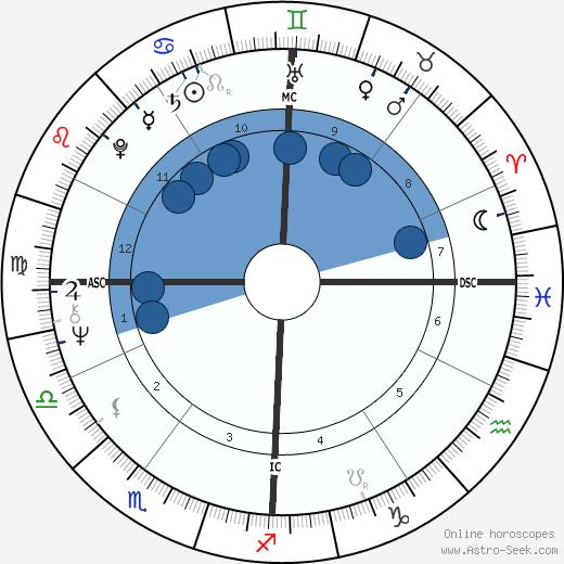 Jean Roussel wikipedia, horoscope, astrology, instagram