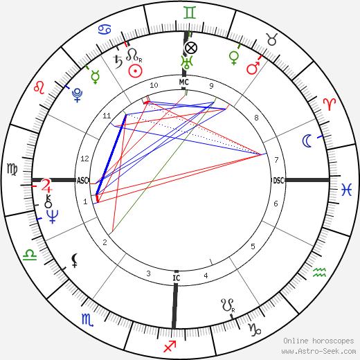 Jean Roussel день рождения гороскоп, Jean Roussel Натальная карта онлайн