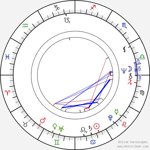 Jeffrey Kramer birth chart, Jeffrey Kramer astro natal horoscope, astrology
