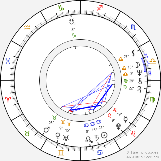 Jos Stelling birth chart, biography, wikipedia 2018, 2019
