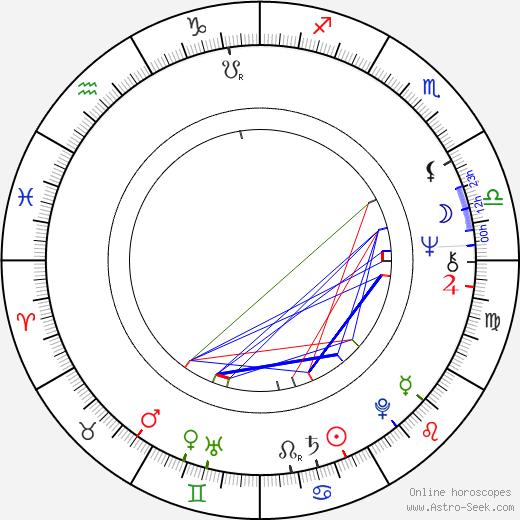 Йос Стеллинг Jos Stelling день рождения гороскоп, Jos Stelling Натальная карта онлайн