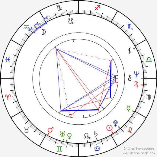 Joseph Delaney astro natal birth chart, Joseph Delaney horoscope, astrology