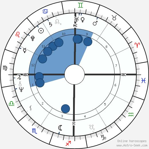 Kim Carnes wikipedia, horoscope, astrology, instagram