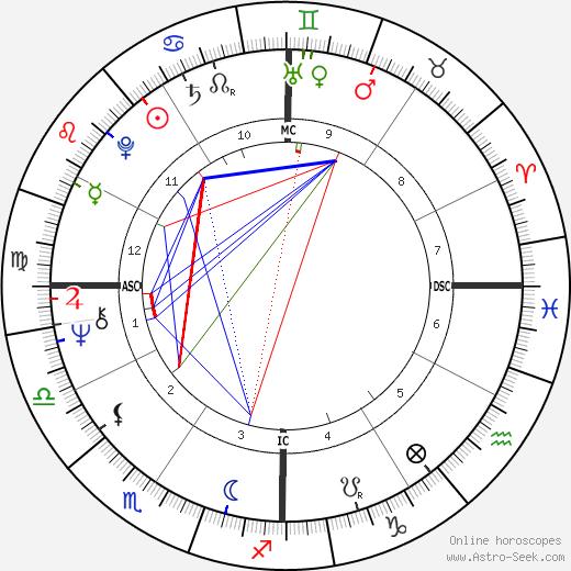 Ким Карнс Kim Carnes день рождения гороскоп, Kim Carnes Натальная карта онлайн