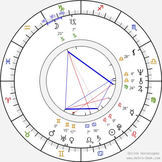 Linda Harrison birth chart, biography, wikipedia 2020, 2021
