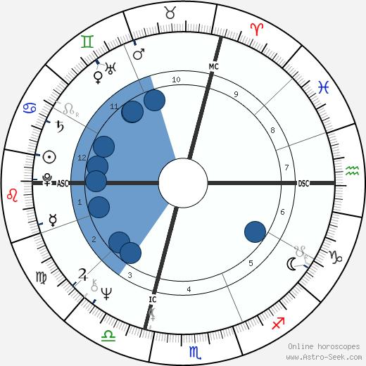Massimo Boldi wikipedia, horoscope, astrology, instagram