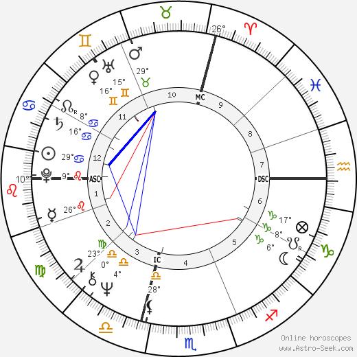 Massimo Boldi birth chart, biography, wikipedia 2019, 2020