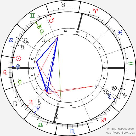 Massimo Boldi astro natal birth chart, Massimo Boldi horoscope, astrology
