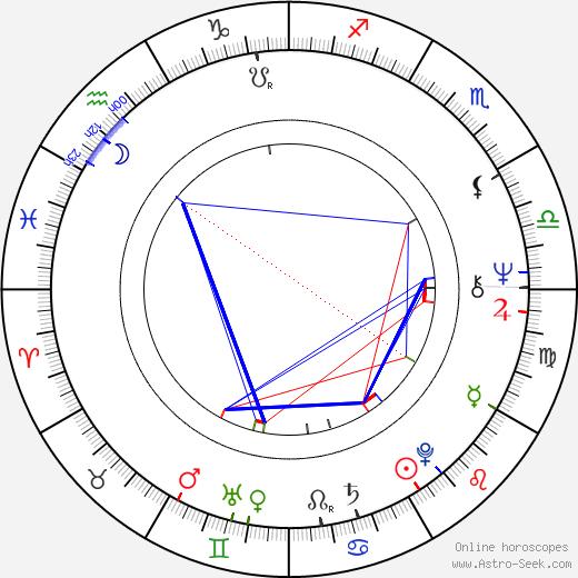 Metin Çekmez astro natal birth chart, Metin Çekmez horoscope, astrology