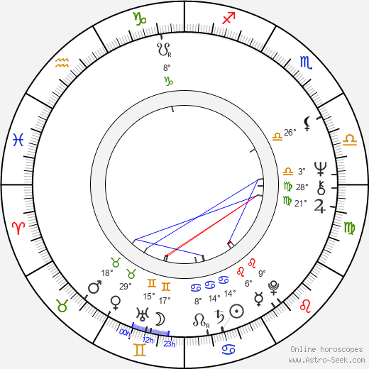 Michael Ancram birth chart, biography, wikipedia 2017, 2018