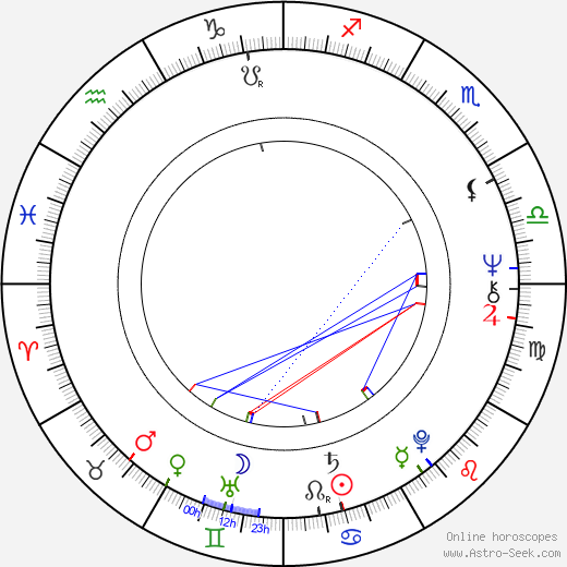Michael Ancram astro natal birth chart, Michael Ancram horoscope, astrology