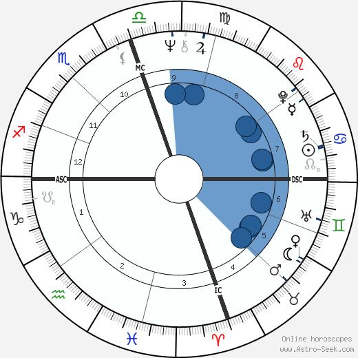 Michael Blake wikipedia, horoscope, astrology, instagram