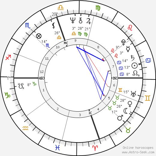 Michael Blake birth chart, biography, wikipedia 2019, 2020
