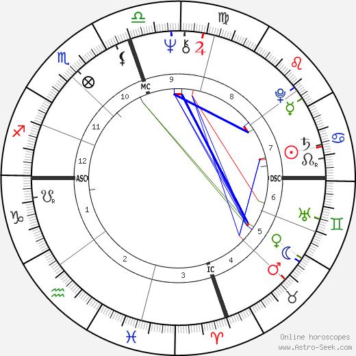 Michael Blake birth chart, Michael Blake astro natal horoscope, astrology