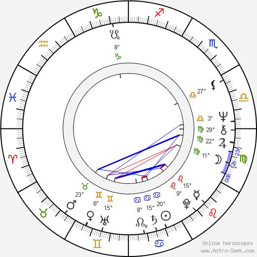 Nick Pellegrino birth chart, biography, wikipedia 2020, 2021