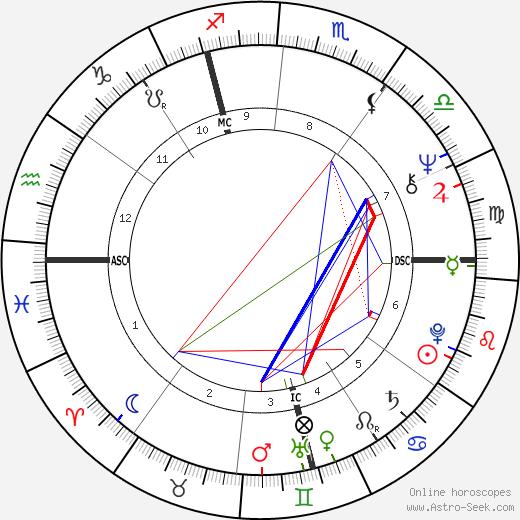 Patrick Modiano tema natale, oroscopo, Patrick Modiano oroscopi gratuiti, astrologia