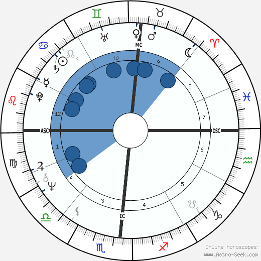 Paul Naumoff wikipedia, horoscope, astrology, instagram