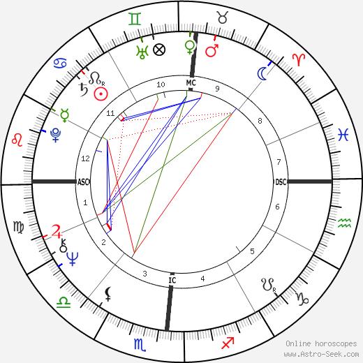 Paul Naumoff день рождения гороскоп, Paul Naumoff Натальная карта онлайн