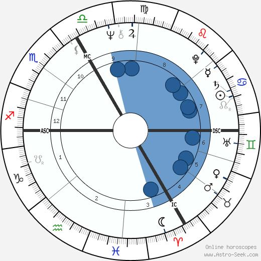 Pierre Lescure wikipedia, horoscope, astrology, instagram