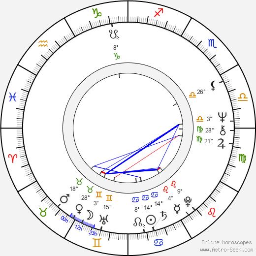 Richard Elswit birth chart, biography, wikipedia 2020, 2021
