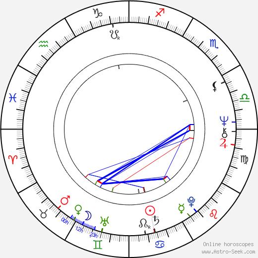 Richard Elswit birth chart, Richard Elswit astro natal horoscope, astrology