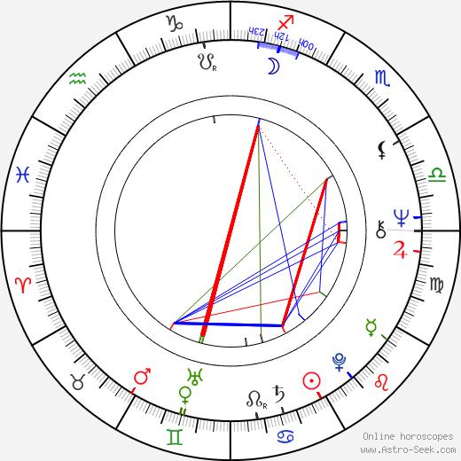 Sergio Calderón birth chart, Sergio Calderón astro natal horoscope, astrology