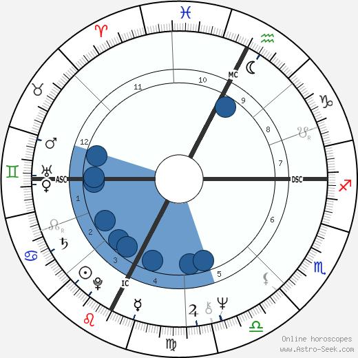 Sergio Galeotti wikipedia, horoscope, astrology, instagram