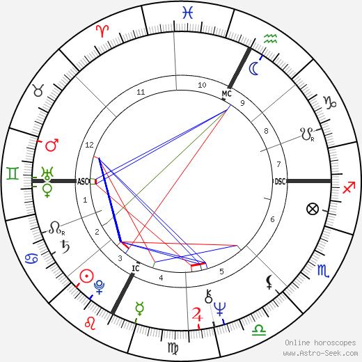 Sergio Galeotti день рождения гороскоп, Sergio Galeotti Натальная карта онлайн