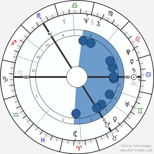 Tony Duvert wikipedia, horoscope, astrology, instagram