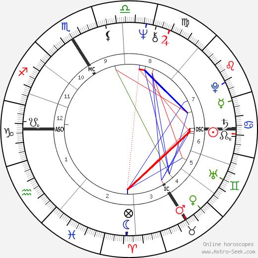 Tony Duvert tema natale, oroscopo, Tony Duvert oroscopi gratuiti, astrologia