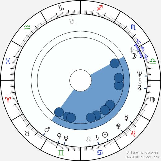 Valentina Shendrikova wikipedia, horoscope, astrology, instagram