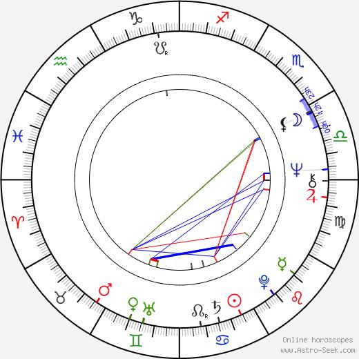 Valentina Shendrikova birth chart, Valentina Shendrikova astro natal horoscope, astrology