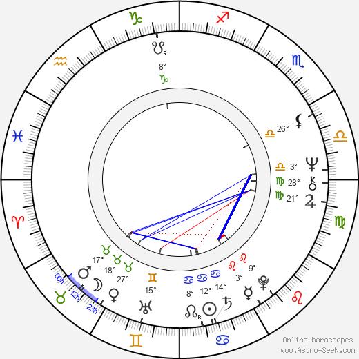 Viktor Sodoma birth chart, biography, wikipedia 2020, 2021