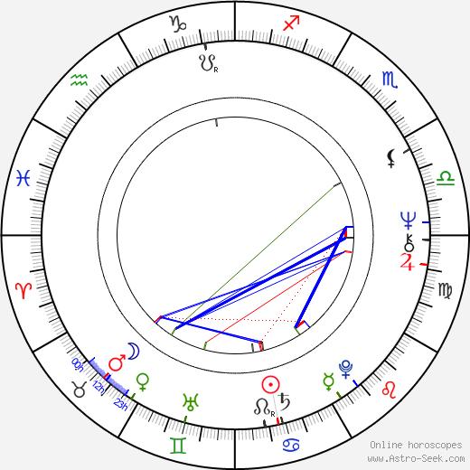 Viktor Sodoma birth chart, Viktor Sodoma astro natal horoscope, astrology
