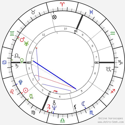 Ален Жюппе Alain Juppé день рождения гороскоп, Alain Juppé Натальная карта онлайн
