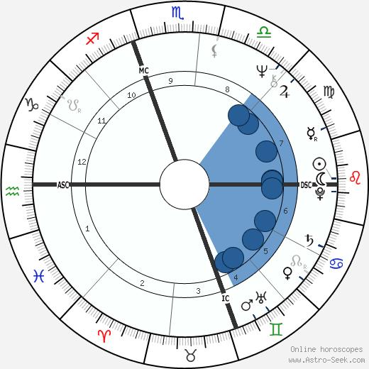 Alan Page wikipedia, horoscope, astrology, instagram
