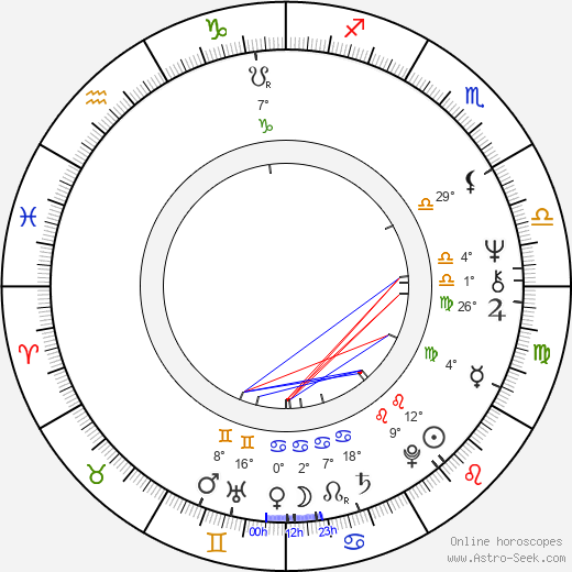 Alan R. Mulally birth chart, biography, wikipedia 2018, 2019