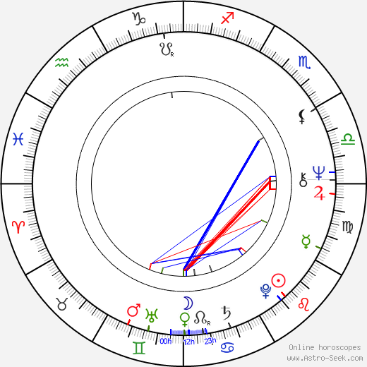 Alan R. Mulally birth chart, Alan R. Mulally astro natal horoscope, astrology