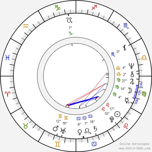 Aleksandr Adabashyan birth chart, biography, wikipedia 2019, 2020