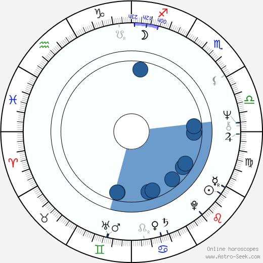 Alžbeta Štrkuľová wikipedia, horoscope, astrology, instagram
