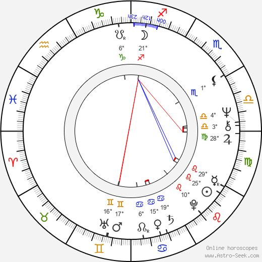 Alžbeta Štrkuľová birth chart, biography, wikipedia 2020, 2021