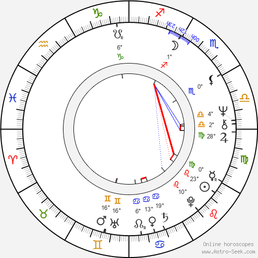 Bob Balaban birth chart, biography, wikipedia 2018, 2019
