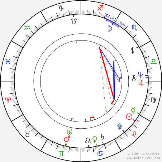 Bob Balaban astro natal birth chart, Bob Balaban horoscope, astrology