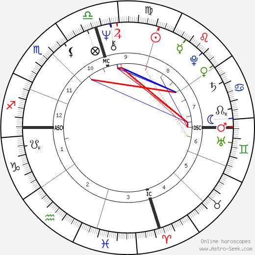 Bob Welch tema natale, oroscopo, Bob Welch oroscopi gratuiti, astrologia